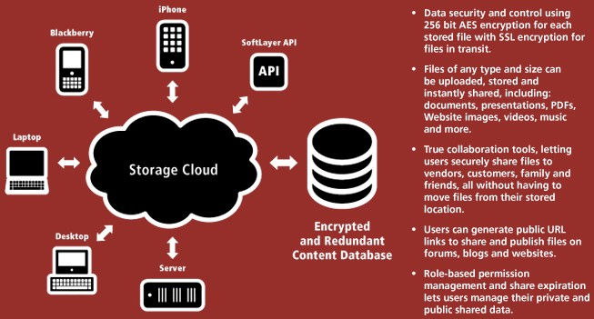 CloudLayer Storage diagram