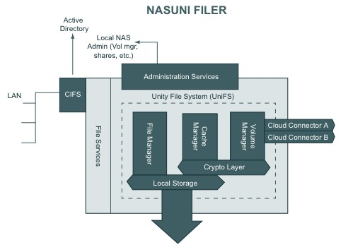Nasuni Filer block diagram