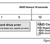 Should You Use TLER Drives In Your RAID NAS?