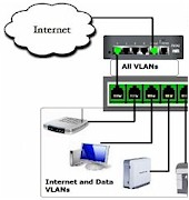 VLAN How To: Segmenting a small LAN