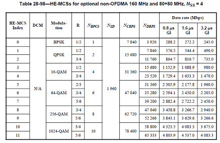 802.11ax MCS table - four streams, 160 / 80+80  MHz bandwidth