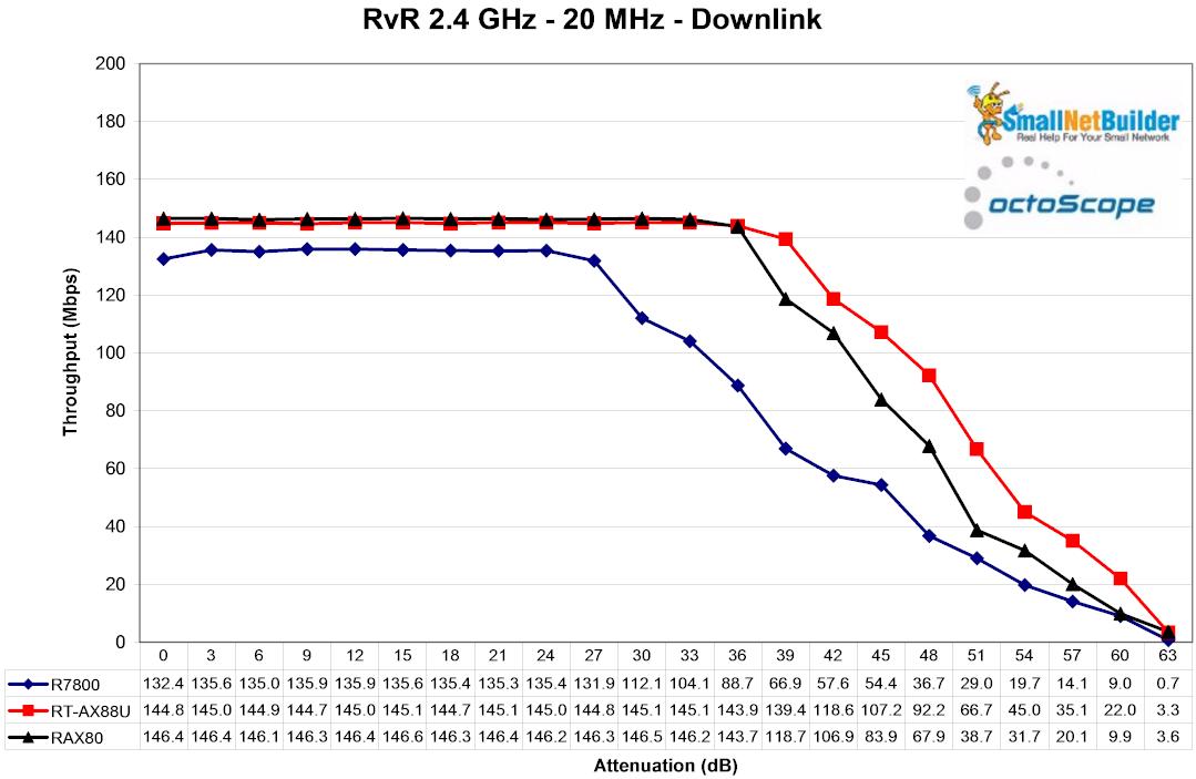 First Peek At Wi-Fi 6: ASUS RT-AX88U & NETGEAR RAX80