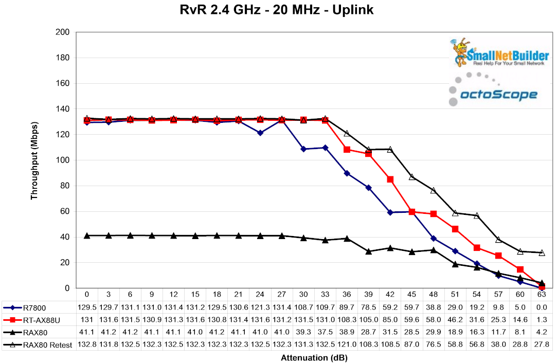 RETESTED RvR 2.4 GHz - uplink
