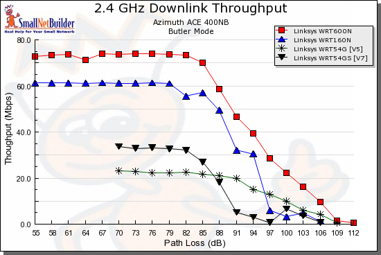 Downlink throughput comparison - Linksys