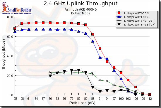 Uplink throughput comparison - Linksys