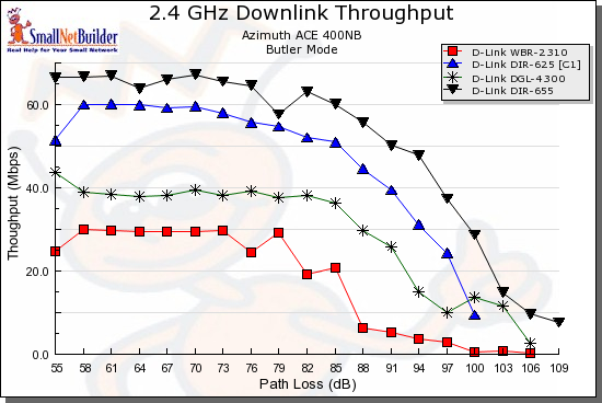 Downlink throughput comparison - D-Link
