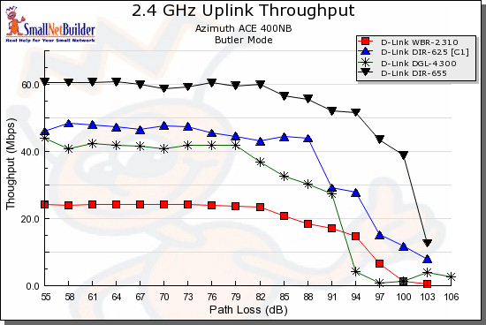 Uplink throughput comparison - D-Link