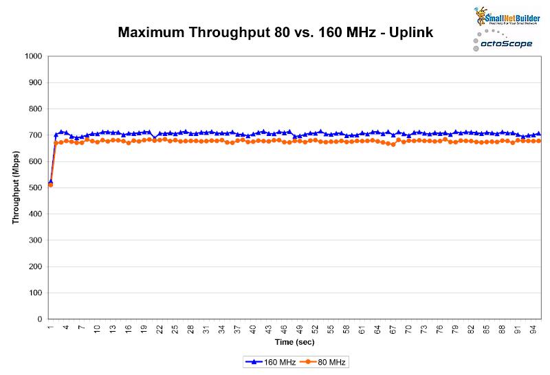 160 MHz Wi-Fi Channels: Friend or Foe? - SmallNetBuilder