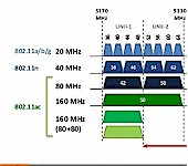 802.11 channel bandwidths