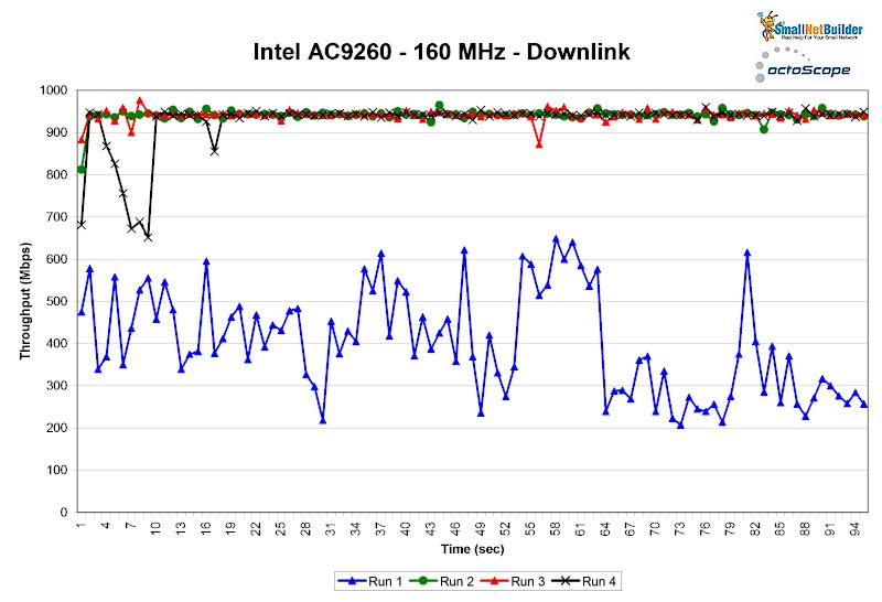 160 MHz Wi-Fi Channels: Revisited - SmallNetBuilder