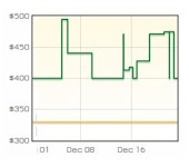 Wi-Fi router price trend