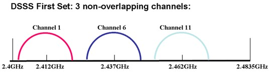 2.4 GHz band channel map
