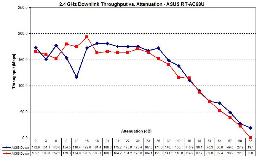 ASUS RT-AC68U 2.4 GHz downlink - PCE-AC66 vs. PCE AC68 adapters