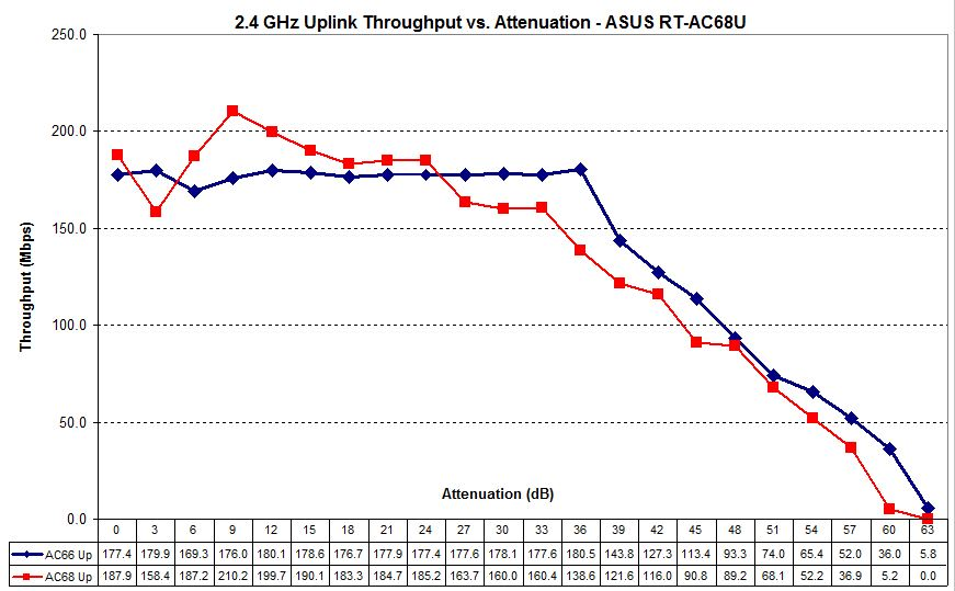 ASUS RT-AC68U 2.4 GHz uplink - PCE-AC66 vs. PCE AC68 adapters