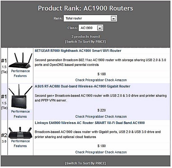 AC1900 Router Ranking