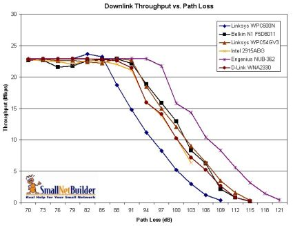 Throughput vs. Path Loss Comparison - Downlink