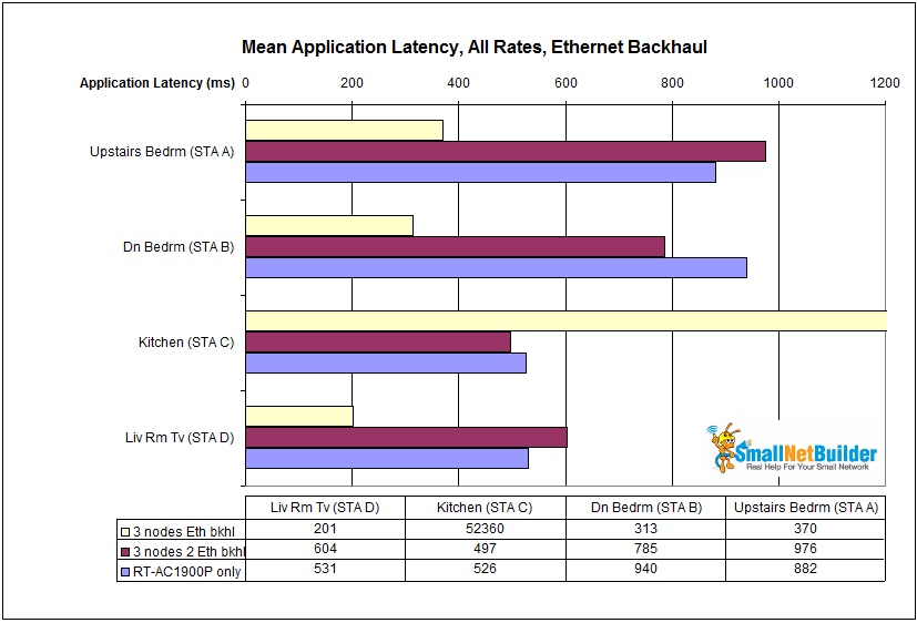 Mean application latency comparison - Ethernet backhaul
