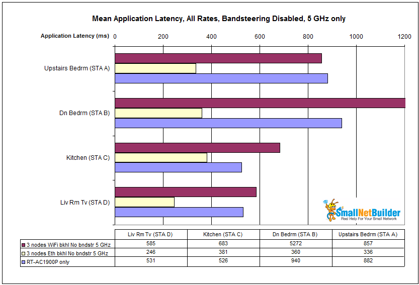 Mean application latency comparison - all STAs forced to 5 GHz