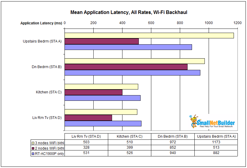 Mean application latency comparison - Wi-Fi backhaul