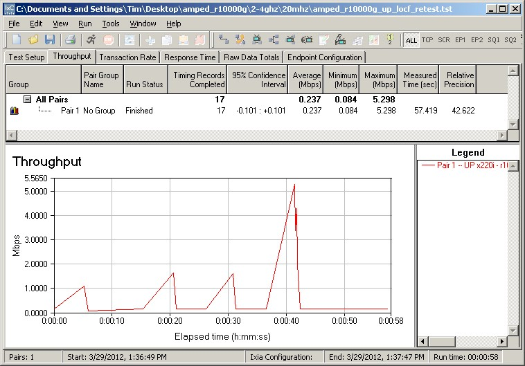 R10000G Location F 20 MHz mode downlink retest