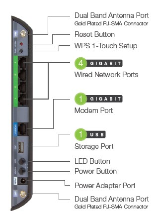 Amped Wireless RTA1200 Rear Panel Callout