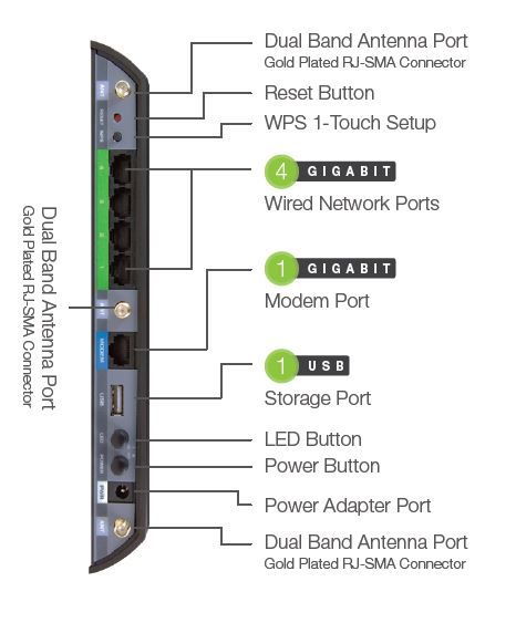 Amped Wireless RTA1750 connectors and ports