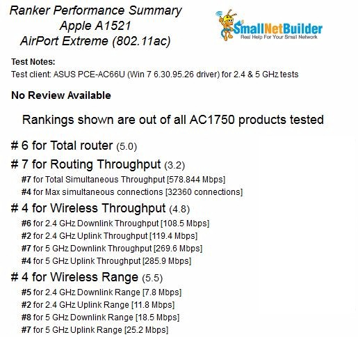 Apple AirPort Extreme 802.11ac Router Ranking detail