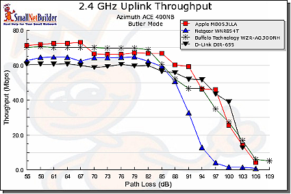 Throughput vs. Path Loss product comparison - 2.4 GHz uplink