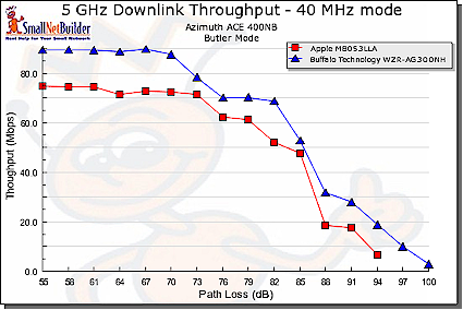 Throughput vs. Path Loss product comparison - 5 GHz downlink