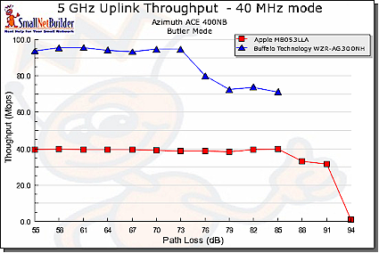 Throughput vs. Path Loss product comparison - 5 GHz uplink