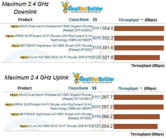 2.4 GHz Maximum Wireless Throughput comparison