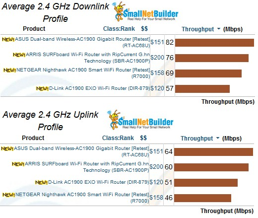2.4 GHz average throughput comparison