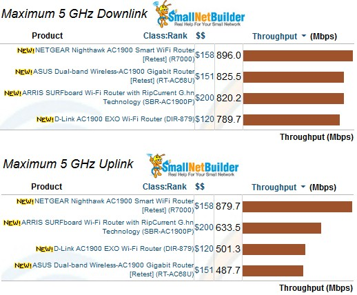 5 GHz Maximum Wireless Throughput comparison