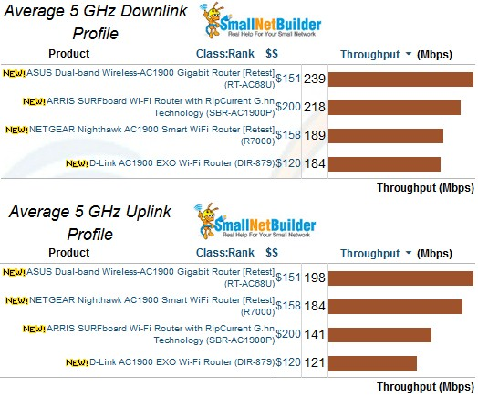 5 GHz average throughput comparison