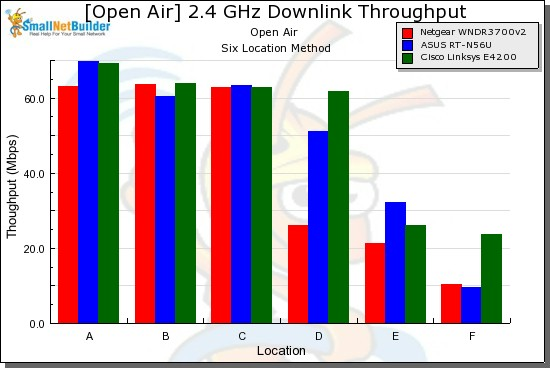 2.4 GHz throughput vs. location - 20 MHz mode, downlink