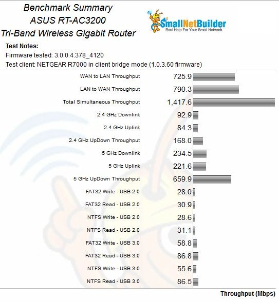 ASUS RT-AC3200 Benchmark Summary