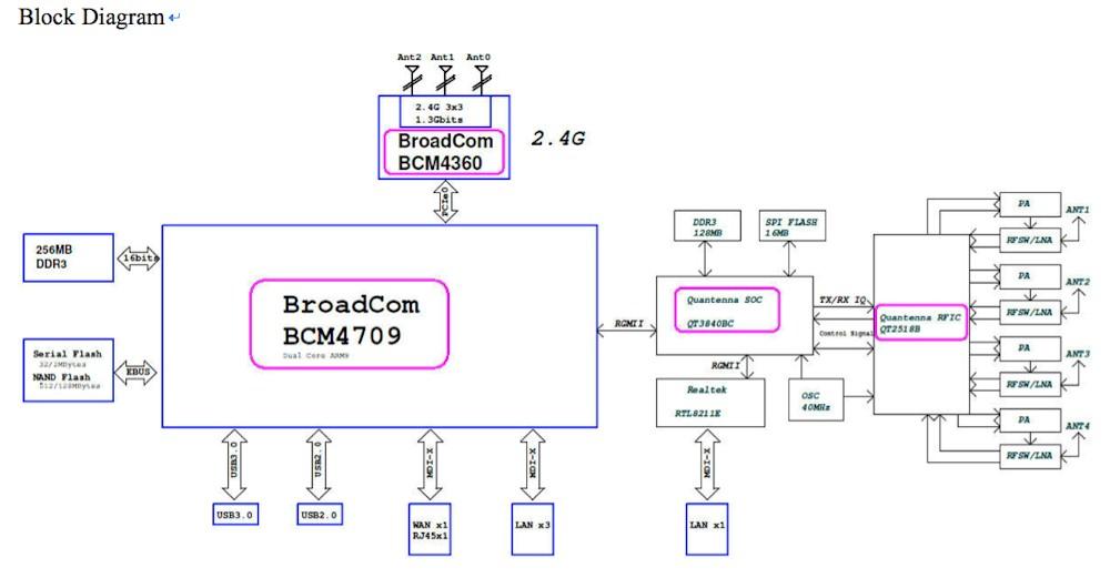 asus_rtac87u_asus_block_diagram.jpg&key=
