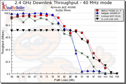 Throughput vs. Path Loss product comparison - Downlink, 40MHz channel