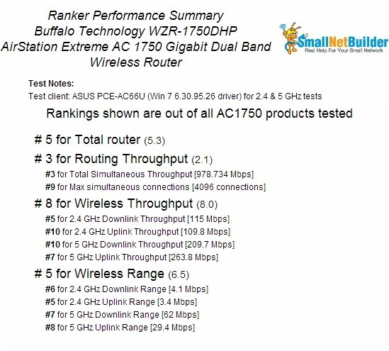 Buffalo WZR-1750DHP Ranking Performance Summary