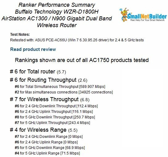 Buffalo WZR-D1800H Router Ranking Performance detail