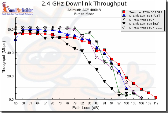 Wireless downlink throughput comparison - 20 MHz bandwidth mode