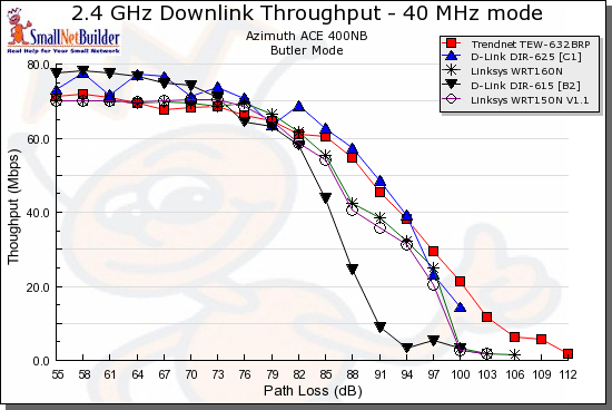 Wireless downlink throughput comparison - 40 MHz bandwidth mode