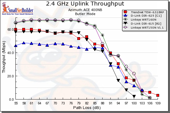 Wireless uplink throughput comparison - 20 MHz bandwidth mode