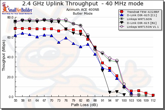 Wireless uplink throughput comparison - 40 MHz bandwidth mode