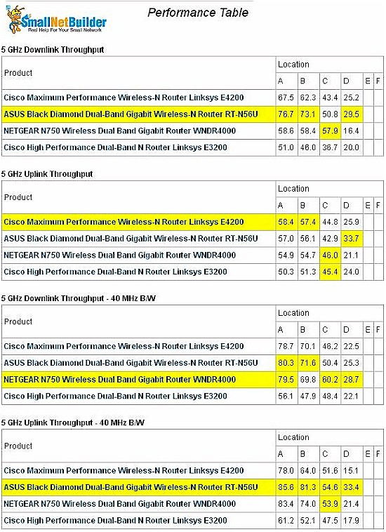 Linksys E3200 Wireless Performance summary - 5 GHz