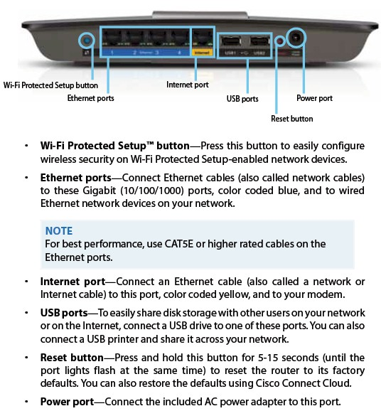 Linksys EA6500 rear panel callouts