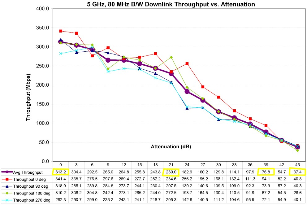 Linksys EA6500 5 GHz Downlink Throughput vs. Attenuation
