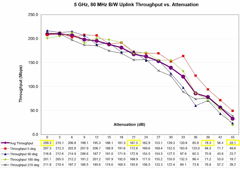 Linksys EA6500 5 GHz Uplink Throughput vs. Attenuation