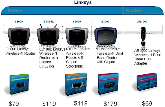 Linksys E-series product line summary