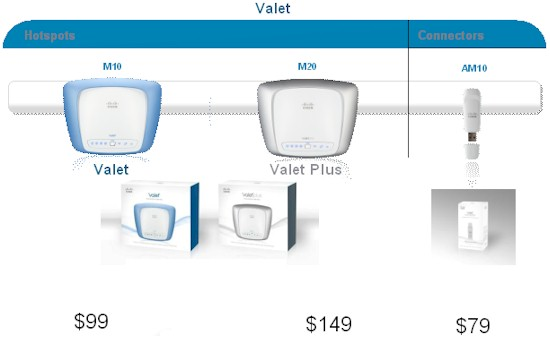 Cisco Valet product line summary